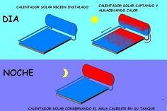 Tipos de Calentadores solares