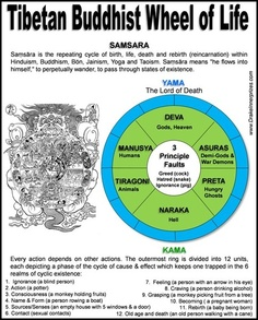 Tibetan Buddhist Wheel of Life Medicine Wheel - Drake Bear Stephen Innerprizes Buddhist Wheel Of Life, Native American Medicine Wheel, Tarot, Pseudo Science, Eastern Philosophy, Taoism, Tibetan Buddhism, World Religions, Spirit Guides