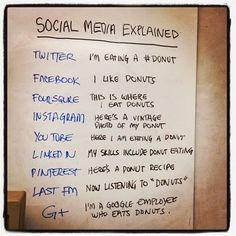 Social Media Explained!    Pinned by Penina  Penina Rybak MA/CCC-SLP, TSHH  CEO Socially Speaking LLC  Twitter:@PopGoesPenina  www.SociallySpeakingLLC.com