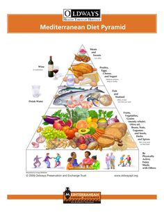The Mediterranean Diet Pyramid consists of a heart-healthy eating plan. The Mediterranean Food Pyramid is widely used to adapt healtier eating habits. Mediterranean Diet Pyramid, Mediterranean Diet Recipes, Mediterranean Style, Mediterranean Diet Shopping List, Mediterranean People, Weight Loss Diet Plan, Healthy Weight Loss, Lose Weight, Reduce Weight