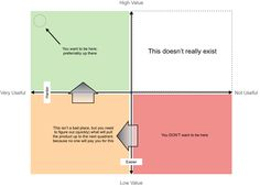 Startups: The Minimum Viable Product Lifecycle http://en.wikipedia.org/wiki/Minimum_viable_product