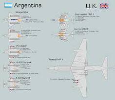Image result for la guerra aérea de malvinas