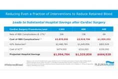 Reducing Even a Fraction of Interventions to Reduce Retained Blood