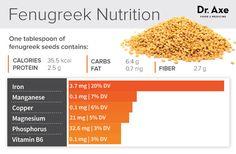 Fenugreek nutrition - Dr. Axe