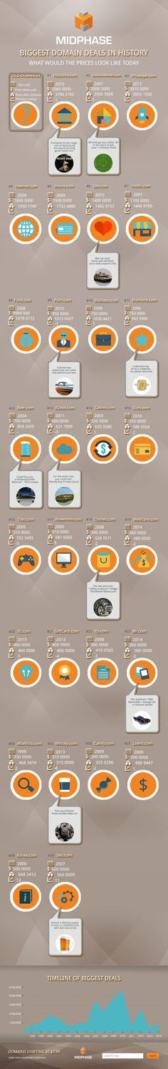 Biggest Domain Sales in History #infographic #Domain #History #infografía