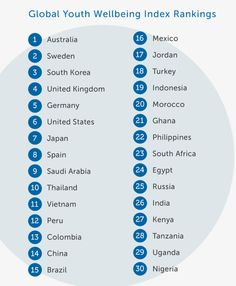 The Countries Where Youth Are Doing The Best And The Worst | Co.Exist | ideas + impact