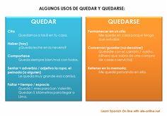 Quedar y quedarse. Spanish Lessons Online, Reading Comprehension, Grammar, Language, Learning, Ten, Goodies, Students, Ideas