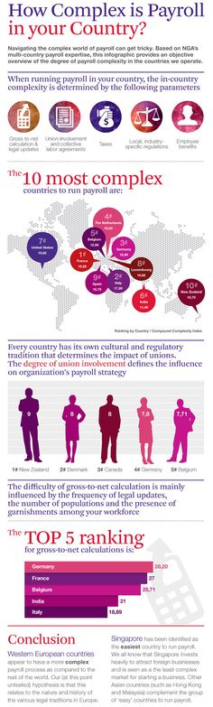 INFOGRAPHIC - Compare & contrast: how complex is running payroll in your country? #hrtecheurope #ngahr #payroll