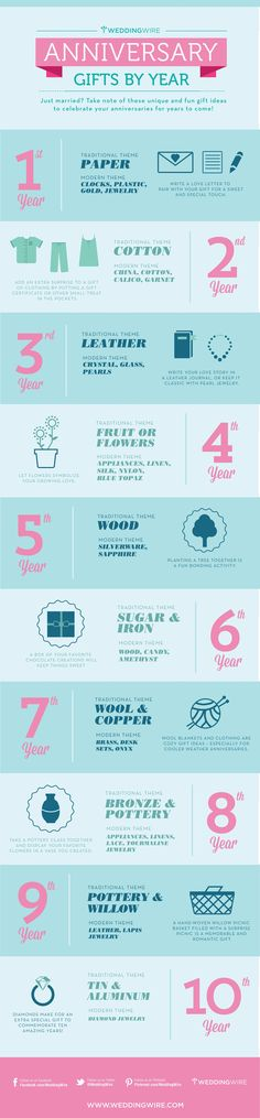 Did you know that wedding anniversary gifts traditionally have a different theme each year? Follow this guide to learn what to give for a first anniversary, a fifth anniversary, and beyond.