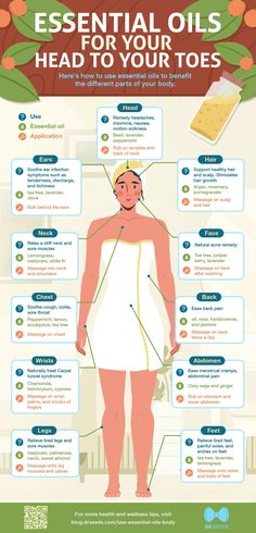 42 Best essential oils uses chart images in 2018 | Doterra