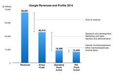 Google Profit Margins Trend Analysis   Alphabet  Google