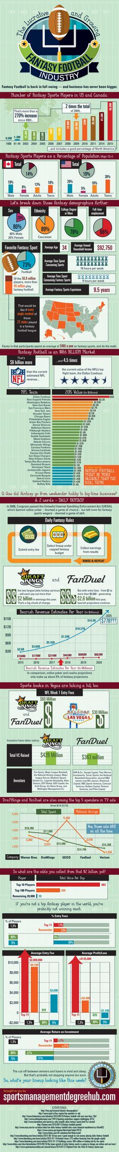 Fantasy Football Is An 18 Billion Dollar Industry [Infographic] | Daily Infographic