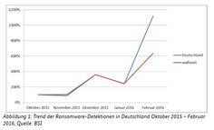 Erpressersoftware: Ein Drittel der Unternehmen ist betroffen
