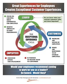 Great Experiences for Employees Creates Exceptional Customer Experiences.
