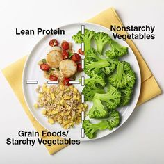 """The Diabetes Plate Method is a simple guide for planning meals. The result is tasty meals that are good for you, boost energy, and keep you feeling satisfied. Using the """"formula"""" encourages you to eat more healthy food and fewer unhealthy foods. #DiabetesMonth 