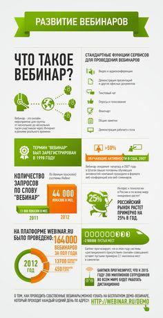 Узнайте еще больше интересных фактов о вебинарах в инфографике