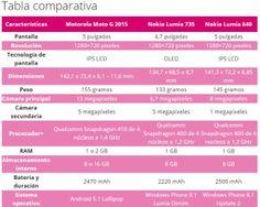 La Guerra de este verano Moto G 2015 vs. Lumia 735 y Lumia 640 Tecnopay_Tabla Comparativa  Vende Recargas   Vende Tiempo Aire, Recargas, Servicios y Facturación desde celulares, tabletas y computadoras.   https://www.tecnopay.com.mx/   Llámanos 01-800-112-7412