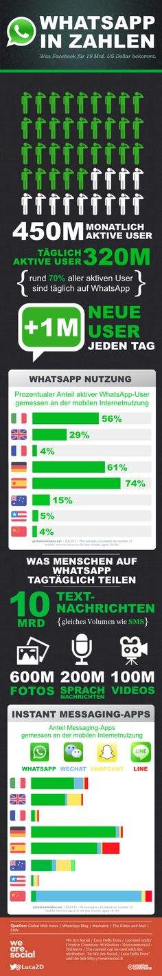 WhatsApp in Zahlen  #infografik