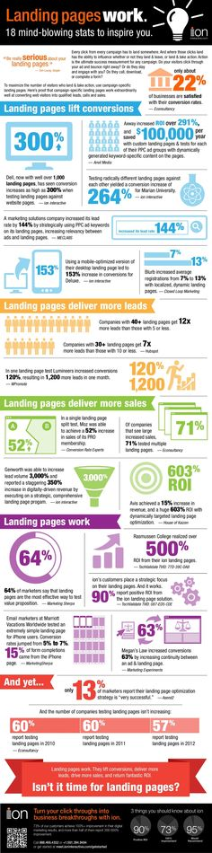 E-commerce Eye Candy - Landing Pages Work [Infographic] - Building Keystones | #TheMarketingAutomationAlert