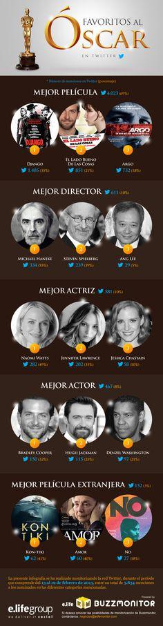E.Life Monitor ha realizado una #infografia sobre los candidatos a los Óscar de este año. ¿Cuántas pelis han ganado los 5 Óscars principales en la historia? Mira: http://www.muyinteresante.es/historia/preguntas-respuestas/icuantas-peliculas-han-ganado-los-5-oscar-considerados-principales