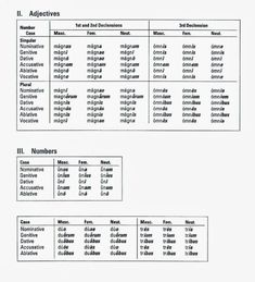 How to learn latin declensions