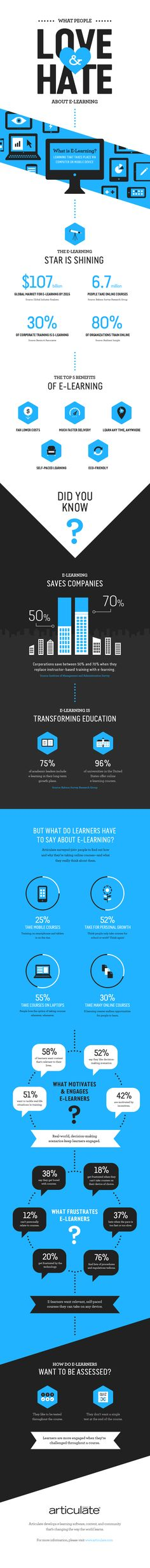 What Do You Love & Hate About E-Learning?