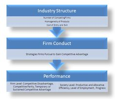 Structure-Conduct-Performance model - Via Anirudh Oswal