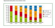 Solar Energy Report, il fotovoltaico oltre gli incentivi - Energia Plus