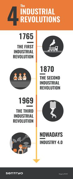 Fourth Industrial Revolution #infographic