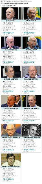 O EMPENHO: Acúmulo de ganhos garante até R$ 64 mil mensais a ...