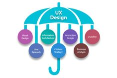 What is the difference between UI and UX design? If you need the shortest answer rather than detailed information on this issue, UX design is in charge of how it works and how it feels, while UI… Ux Design, Tool Design, Plan Design, Ux User Experience, Mobile App Design, Web Application, Interactive Design, User Interface, Service Design