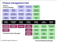 Product Management Triad.