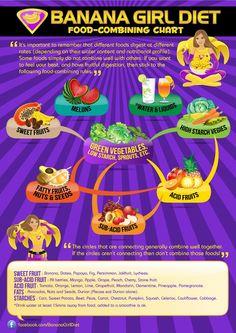 Banana Girl Diet - food-combining chart