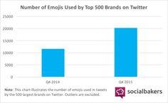 Wie effektiv sind Emojis auf Instagram für Unternehmen?