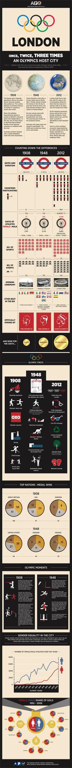 ロンドンオリンピックに関する数字雑学王になる!
