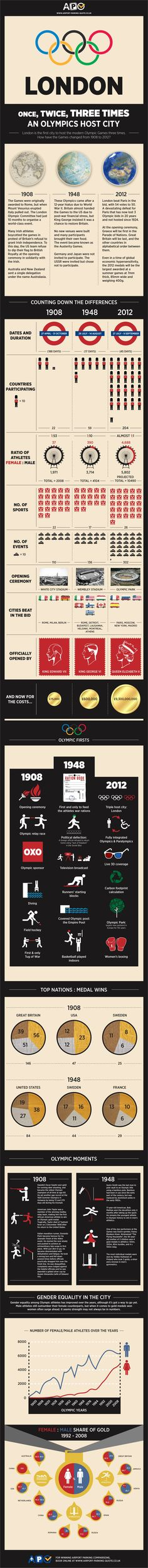 Infographic comparing the 1908, 1948 and 2012 London Olympics  inforgraphic, 2012 london olympics, london, olympics