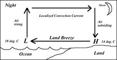 Land and Sea Breezes Diagram