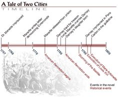 A tale of two cities essay topics