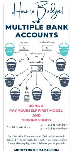 finance budgeting Having multiple bank accounts can dramatically increase the progress you make toward your financial goals! Its not complica… – Money Management Ways To Save Money, Money Tips, Money Saving Tips, Saving Ideas, Money Budget, Money Hacks, Budget Travel, Budgeting Finances, Budgeting Tips
