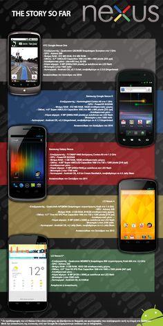 Google Nexus - The story so far [Infographic] | FullPC.gr
