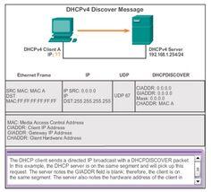 CCNA 2 Practice Exam Cisco V5.03 Exam Answer 2016 100% #CCNA,#Exam Answers,#Routing,#Switching,#netacad,#cisco,#Network,#Internet,#Ethernet,CCNA1,CCNA2,CCNA3,CCNA4,#CCNA1,#CCNA2,#CCNA3,#CCNA4,CCNA,CCNA5,Cisco,Exam Answer,Exam Answer 2016,Routing and Switching,R & S,Network,Internet,Ethernet,ccna salary,ccna training,ccna5ccnp,ccna practice,ccna final, My site :  http://ccna5netacad.com/exam-answer/ccna-2-practice-final-exam-answer/ My Website : http://ccna5netacad.com/