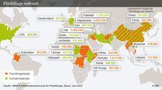Die größten Aufnahmeländer von Flüchtlingen und die Länder, aus denen die meisten Menschen fliehen