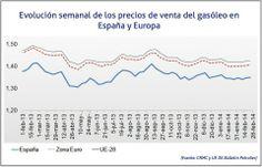 Evolución interanual semanal del precio del gasóleo A en España y Europa   Cadena de Suministro