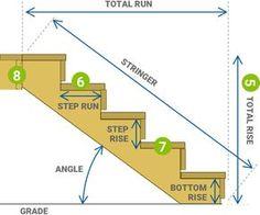 Deck Steps, Stair Steps, Cool Deck, Diy Deck, Stairs Measurements, Stair Stringer Calculator, Deck Stair Stringer, Stair Dimensions, Types Of Stairs