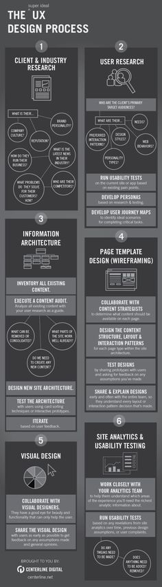 The UX design process  #UX #WebDesign