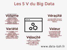 Les 5 V du #BigData