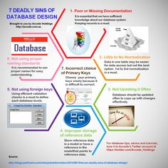 7 Deadly Sins of Database Design Infographic