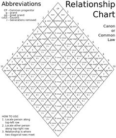 Canon law relationship chart - Cousin - Wikipedia, the free encyclopedia