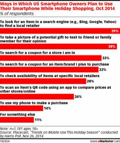 A Placecast survey conducted by Harris Poll in October 2014 confirmed the multifaceted role of smartphones in shopping. Only 14% of US smartphone owners said they planned to make a purchase on such devices this holiday season. Far more consumers intended to use their phones to find a local retailer (39%), get social feedback on a potential gift (38%) or find a coupon in-store (33%).
