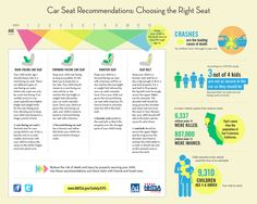 choosing the right car seat.  New guidelines this year, make sure your child is safely restrained!
